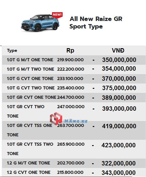 Giá xe Toyota Raize tại Indonesia và tại việt nam